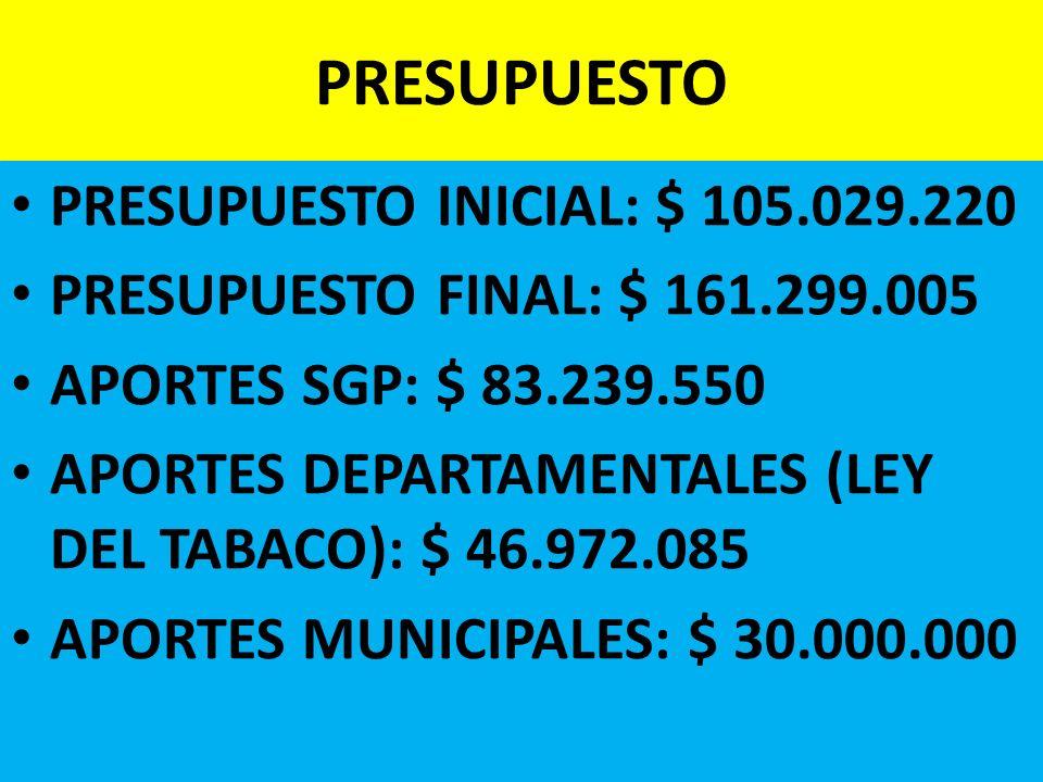 PRESUPUESTO PRESUPUESTO INICIAL: $ 105.029.220 PRESUPUESTO FINAL: $ 161.299.005 APORTES SGP: $ 83.239.550 APORTES DEPARTAMENTALES (LEY DEL TABACO): $