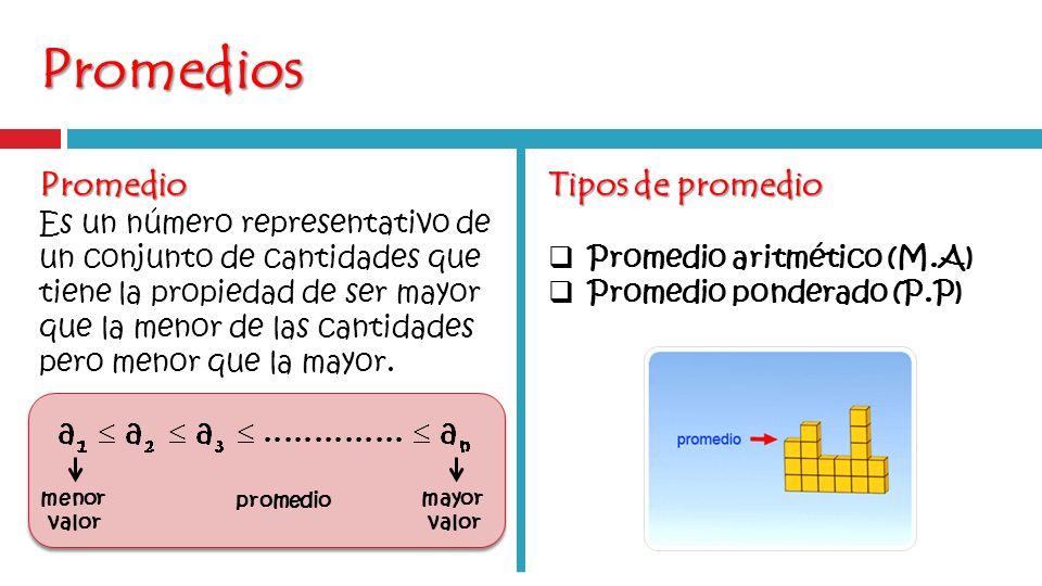 Promedios Promedio Es un número representativo de un conjunto de cantidades que tiene la propiedad de ser mayor que la menor de las cantidades pero menor que la mayor.