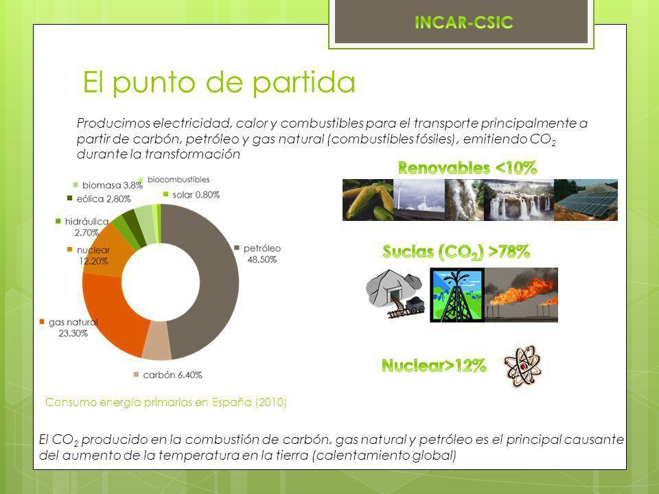 El punto de partida Producimos electricidad, calor y combustibles para el transporte principalmente a partir de carbón, petróleo y gas natural (combus