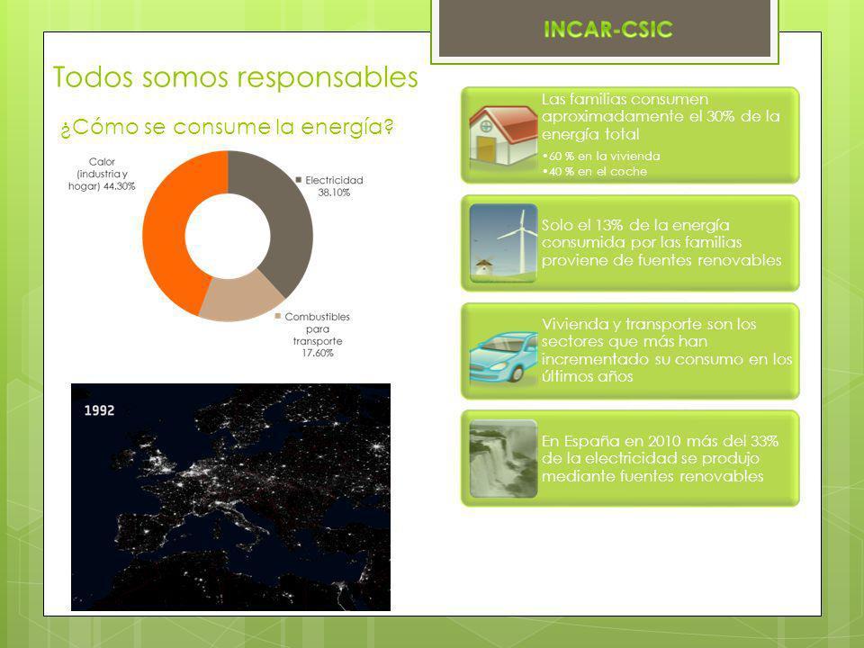 ¿Cómo se consume la energía? Todos somos responsables Las familias consumen aproximadamente el 30% de la energía total 60 % en la vivienda 40 % en el