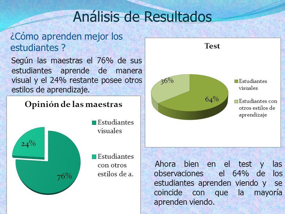 Análisis de Resultados ¿Cómo aprenden mejor los estudiantes ? Según las maestras el 76% de sus estudiantes aprende de manera visual y el 24% restante