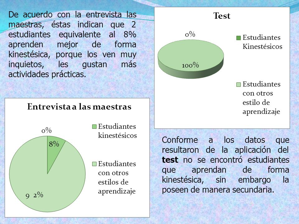 De acuerdo con la entrevista las maestras, éstas indican que 2 estudiantes equivalente al 8% aprenden mejor de forma kinestésica, porque los ven muy i