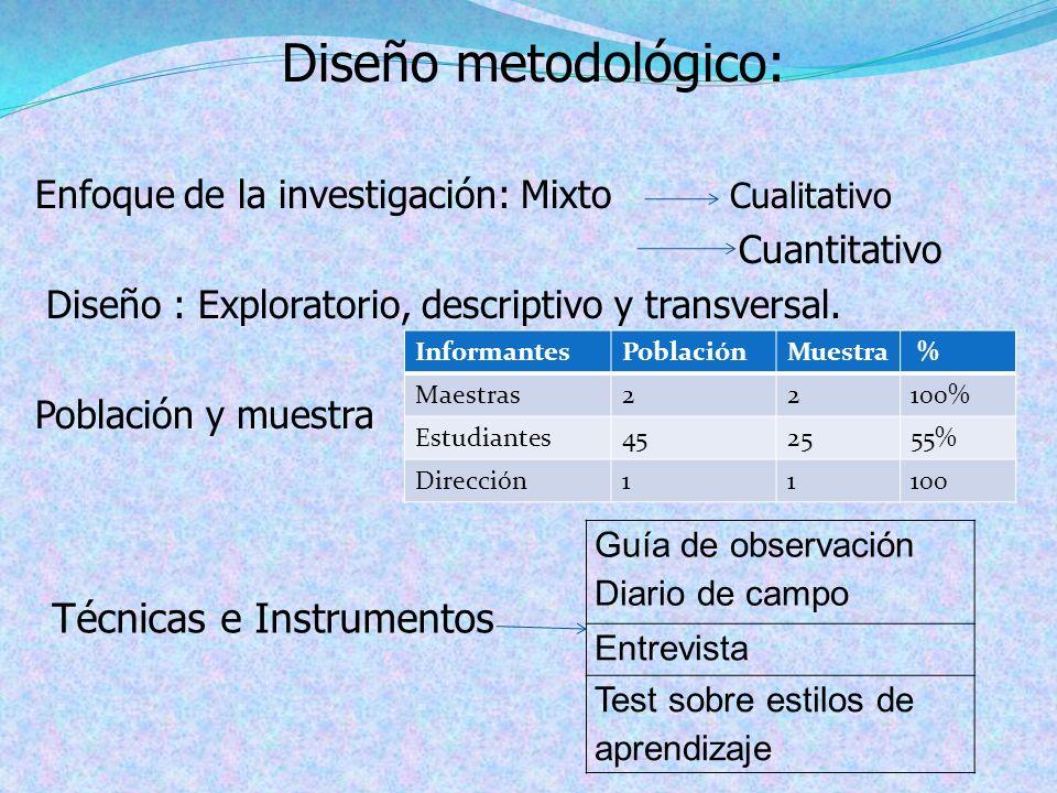 Enfoque de la investigación: Mixto Cualitativo Cuantitativo Diseño : Exploratorio, descriptivo y transversal. Población y muestra Diseño metodológico: