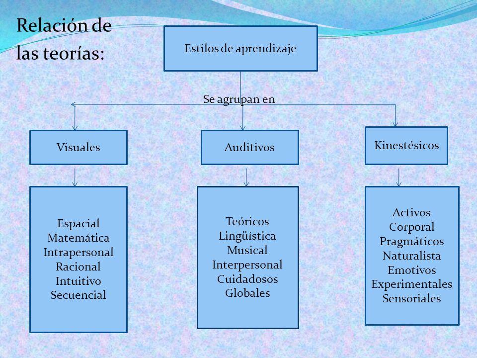 Relación de las teorías: Estilos de aprendizaje VisualesAuditivos Kinestésicos Espacial Matemática Intrapersonal Racional Intuitivo Secuencial Teórico