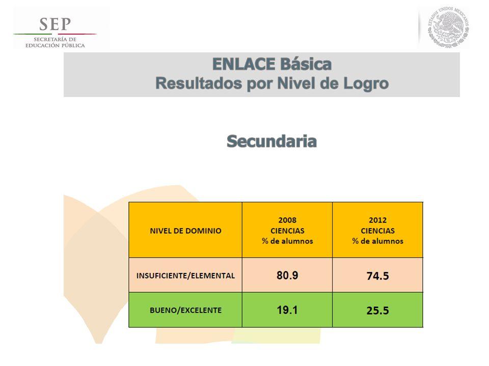 DIFUSIÓN DE RESULTADOS http://www.enlace.sep.gob.mx/ba/