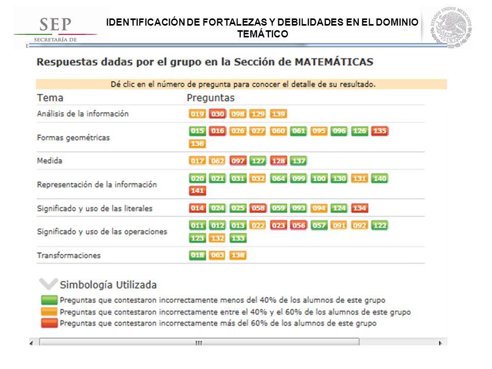 IDENTIFICACIÓN DE FORTALEZAS Y DEBILIDADES EN CADA REACTIVO