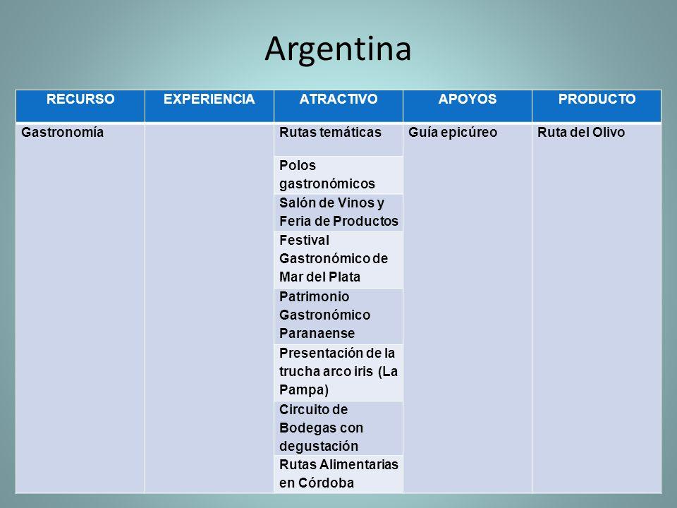 Argentina RECURSOEXPERIENCIAATRACTIVOAPOYOSPRODUCTO GastronomíaRutas temáticasGuía epicúreoRuta del Olivo Polos gastronómicos Salón de Vinos y Feria d