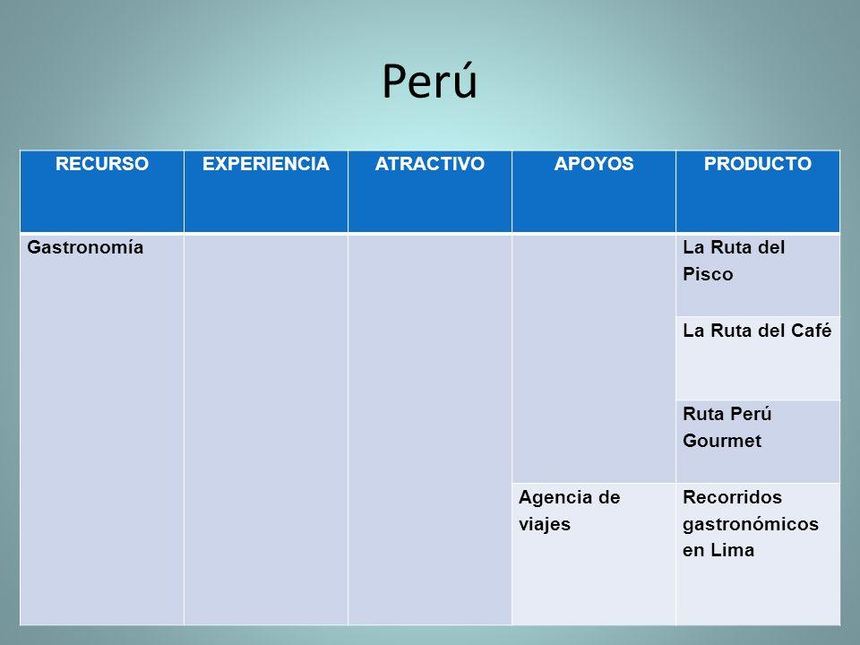 Perú RECURSOEXPERIENCIAATRACTIVOAPOYOSPRODUCTO Gastronomía La Ruta del Pisco La Ruta del Café Ruta Perú Gourmet Agencia de viajes Recorridos gastronómicos en Lima