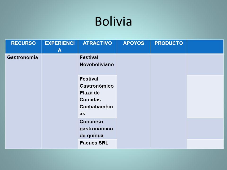 RECURSO EXPERIENCI A ATRACTIVOAPOYOSPRODUCTO Gastronomía Festival Novoboliviano Festival Gastronómico Plaza de Comidas Cochabambin as Concurso gastronómico de quinua Pacues SRL