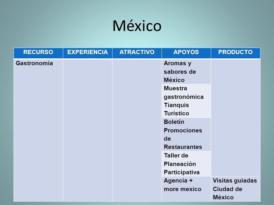 RECURSOEXPERIENCIAATRACTIVOAPOYOSPRODUCTO Gastronomía Aromas y sabores de México Muestra gastronómica Tianquis Turístico Boletín Promociones de Restau