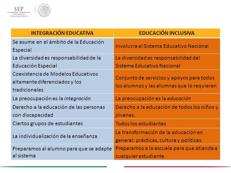 INTEGRACIÓN EDUCATIVAEDUCACIÓN INCLUSIVA Se asume en el ámbito de la Educación Especial Involucra al Sistema Educativo Nacional La diversidad es respo