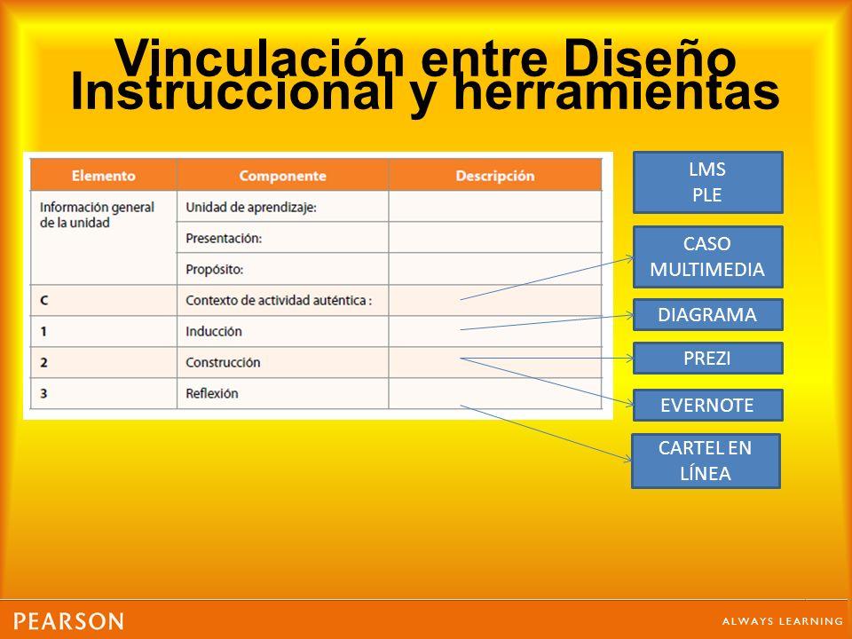 Vinculación entre Diseño Instruccional y herramientas LMS PLE CASO MULTIMEDIA DIAGRAMA PREZI EVERNOTE CARTEL EN LÍNEA