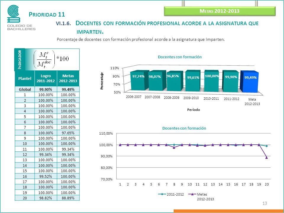 P RIORIDAD 11 VI.1.6. D OCENTES CON FORMACIÓN PROFESIONAL ACORDE A LA ASIGNATURA QUE IMPARTEN.
