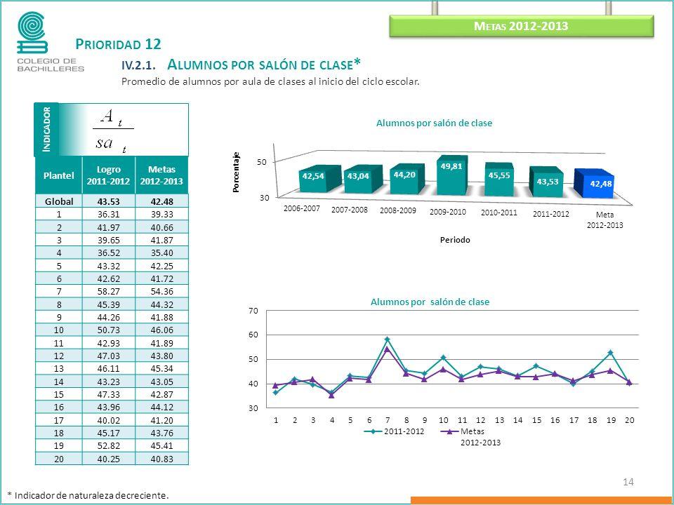 I NDICADOR M ETAS 2012-2013 14 P RIORIDAD 12 IV.2.1.