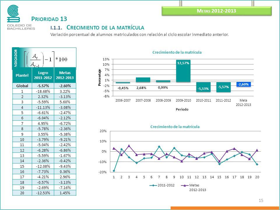 I NDICADOR M ETAS 2012-2013 15 P RIORIDAD 13 I.1.1.