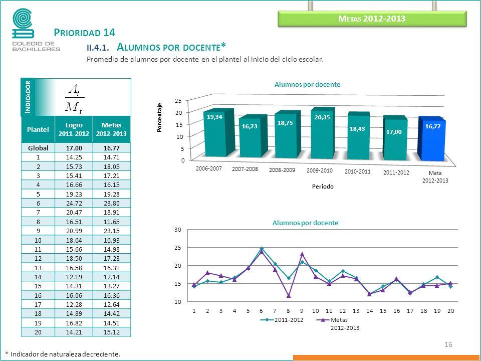 I NDICADOR M ETAS 2012-2013 16 P RIORIDAD 14 II.4.1.