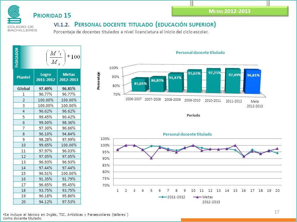 I NDICADOR M ETAS 2012-2013 17 P RIORIDAD 15 VI.1.2.