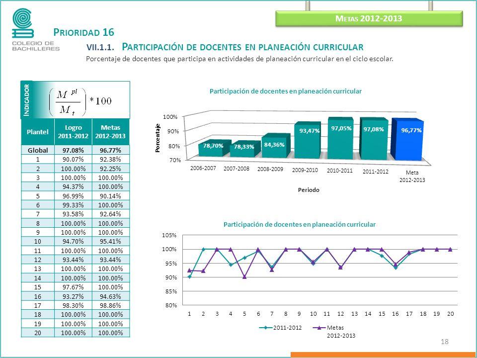 I NDICADOR M ETAS 2012-2013 18 P RIORIDAD 16 VII.1.1.