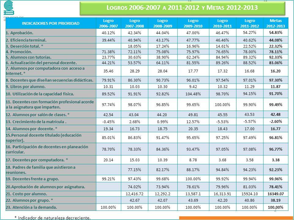 L OGROS 2006-2007 A 2011-2012 Y M ETAS 2012-2013 2 INDICADORES POR PRIORIDAD Logro Metas 2006-20072007-20082008-20092009-20102010-20112011-20122012-2013 1.