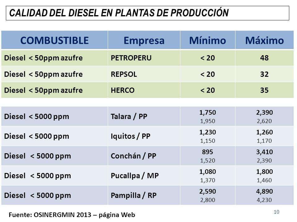 COMBUSTIBLEEmpresaMínimoMáximo Diesel < 50ppm azufrePETROPERU< 2048 Diesel < 50ppm azufreREPSOL< 2032 Diesel < 50ppm azufreHERCO< 2035 Diesel < 5000 p