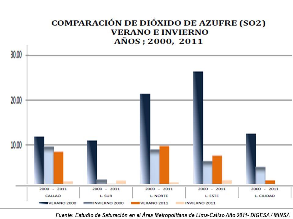 Fuente: Estudio de Saturación en el Área Metropolitana de Lima-Callao Año 2011- DIGESA / MINSA