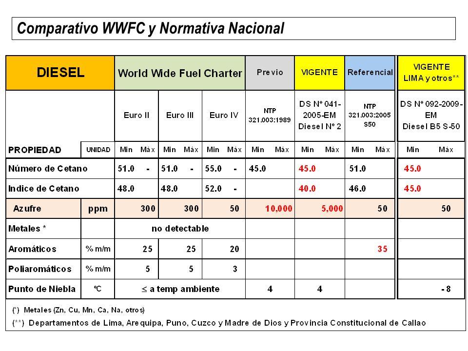 Diesel <50 ppm Miles de barriles por año RELAPASAPETROPERUManu PerúOtrosTOTAL$/BBLtotal $ TOTAL/EMPRESA 3,391.9 3,217.7 4,461.5 2,390.2 1,362.5 1,342.9 365.3 303.8 9,581.2 7,254.7 133.7 122.5 1´280,804.0 888,998.0 Promedio mensual282.7371.8113.530.4798.474,083.17 % del producto importado por cada empresa 78.8% 79.0% 75.6% 46.2% 70.3% 82.3% 69.2% 16.3% 75.6% 56.9% Total diesel importado por empresa 4,306.7 4,075.1 5,899.4 5,173.1 1,939.0 1,632.60 527.9 1,865.6 12,673.1 12,746.5 Fuente: Anuario 2012, página Web de MINEM Importaciones de Diesel de menos de 50 ppm – (año 2012) - 0.6% importación + 32% importación