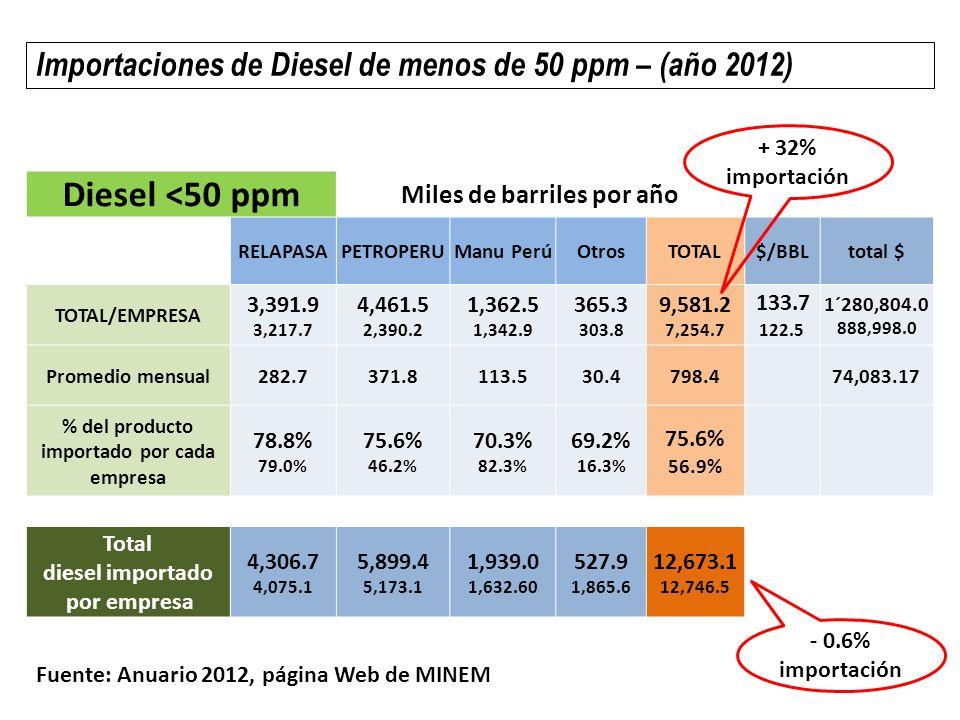 Diesel > 50 ppm Miles de barriles al año RELAPASAPETROPERUManu PerúOtrosTOTAL$/BBLtotal $ TOTAL/EMPRESA 914.8 857.4 1,437.9 2,782.9 576.5 289.6 162.6 1,561.7 3,091.9 5,491.8 132.0 125.3 408,271.8 688,133.3 Promedio mensual76.2119.848.013.5257.757,344.44 % del producto importado por cada empresa 21.2% 21.0% 24.4% 53.8% 29.7% 17.7% 30.8% 83.7% 24.4% 43.1% Total diesel importado por empresa 4,306.7 4,075.1 5,899.4 5,173.1 1,939.0 1,632.60 527.9 1,865.6 12,673.1 12,746.5 Fuente: Anuario 2012, página Web de MINEM Importaciones de Diesel >50ppm y <2,500ppm - (año 2012) Esta cifra debería ser cero