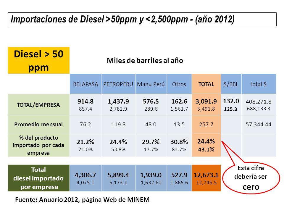 Diesel > 50 ppm Miles de barriles al año RELAPASAPETROPERUManu PerúOtrosTOTAL$/BBLtotal $ TOTAL/EMPRESA 914.8 857.4 1,437.9 2,782.9 576.5 289.6 162.6