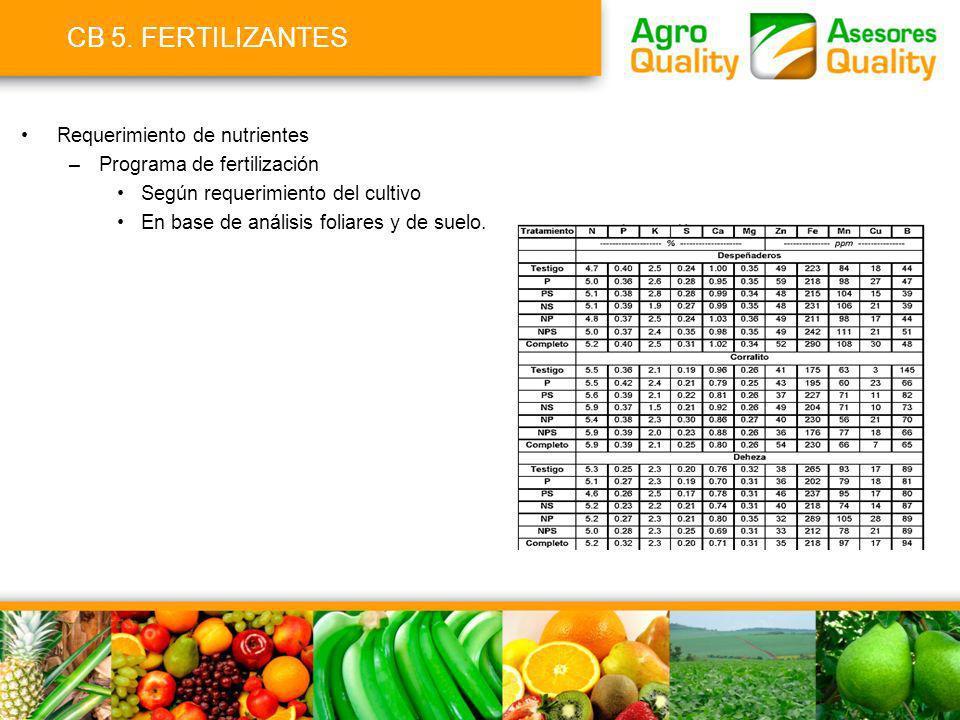 CB 5. FERTILIZANTES Requerimiento de nutrientes –Programa de fertilización Según requerimiento del cultivo En base de análisis foliares y de suelo.