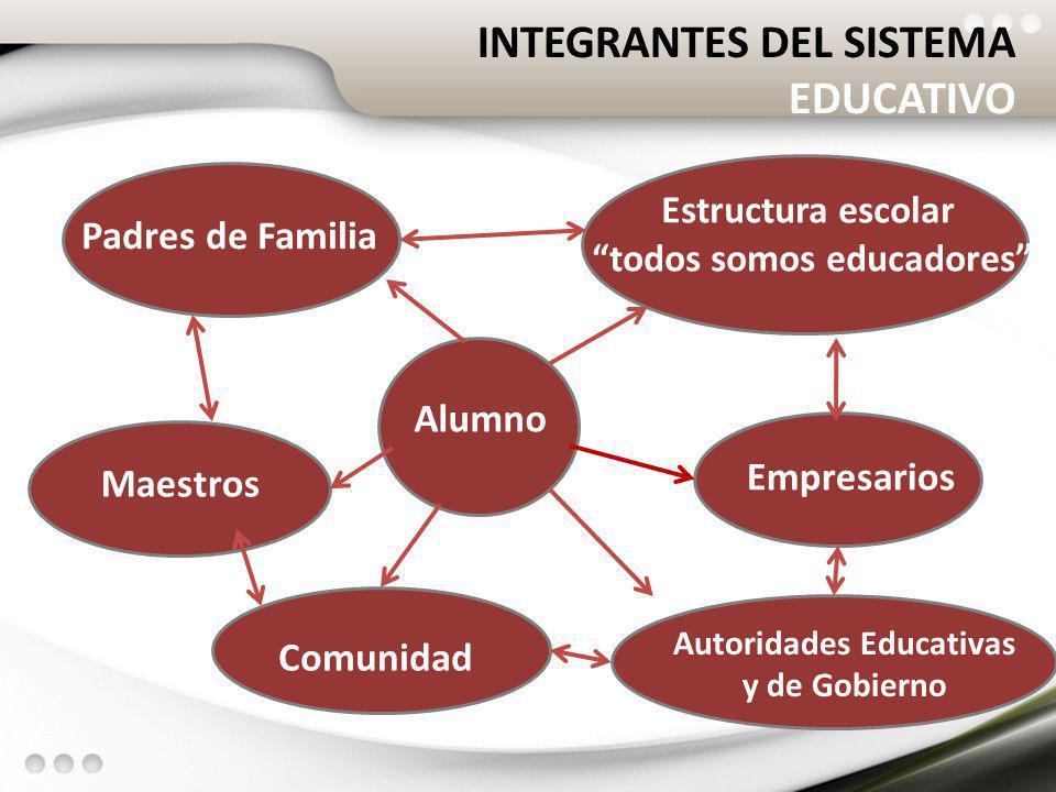 INTEGRANTES DEL SISTEMA EDUCATIVO Estructura escolar todos somos educadores Empresarios Autoridades Educativas y de Gobierno Comunidad Maestros Padres