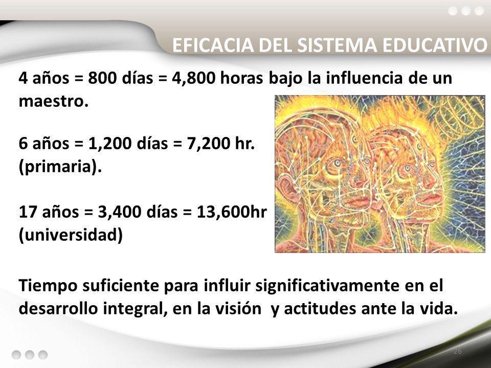 4 años = 800 días = 4,800 horas bajo la influencia de un maestro. 6 años = 1,200 días = 7,200 hr. (primaria). 17 años = 3,400 días = 13,600hr (univers