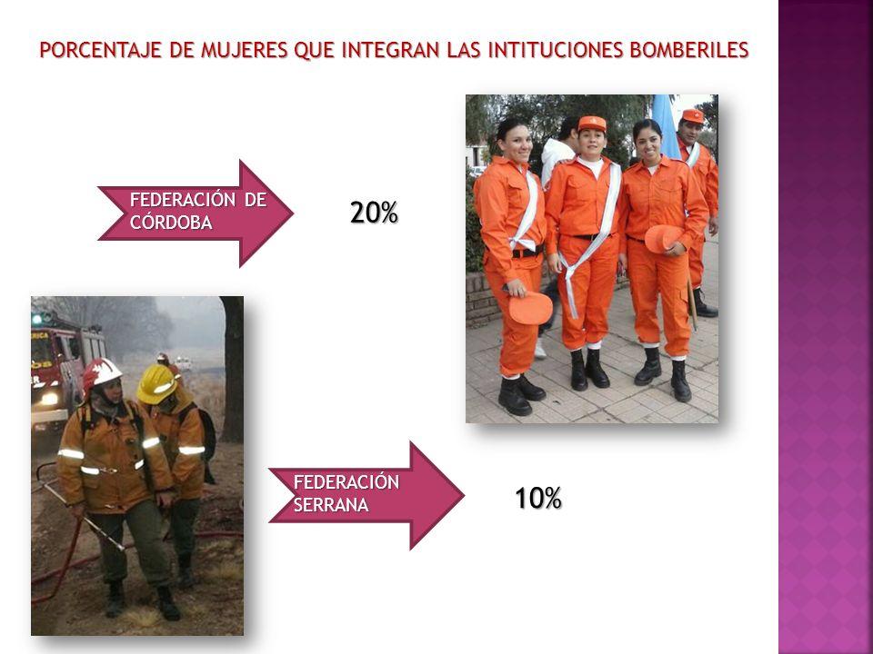 PORCENTAJE DE MUJERES QUE INTEGRAN LAS INTITUCIONES BOMBERILES FEDERACIÓN DE CÓRDOBA 20% FEDERACIÓN SERRANA 10%