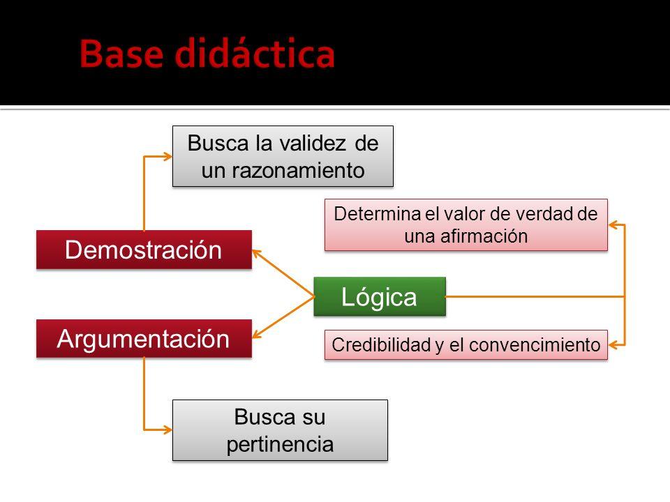 Lógica Demostración Argumentación Busca la validez de un razonamiento Busca su pertinencia Determina el valor de verdad de una afirmación Credibilidad y el convencimiento