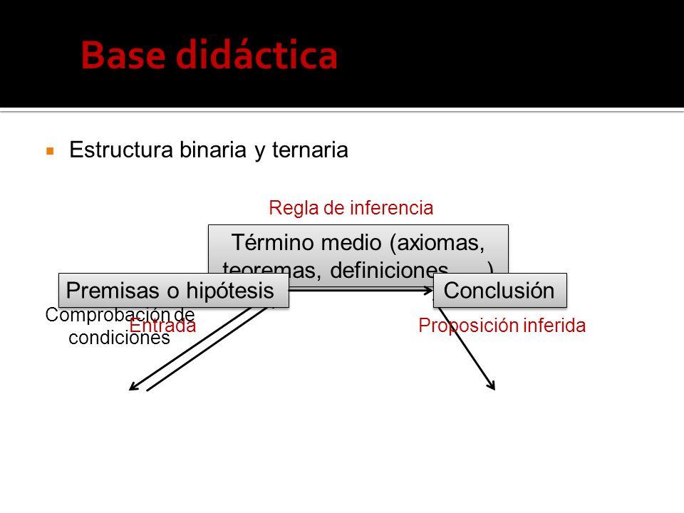Estructura binaria y ternaria Término medio (axiomas, teoremas, definiciones, …) Comprobación de condiciones Regla de inferencia Premisas o hipótesis Conclusión EntradaProposición inferida Base didáctica