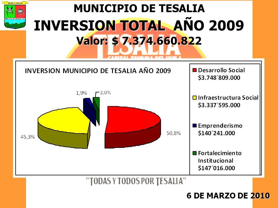 6 DE MARZO DE 2010 MUNICIPIO DE TESALIA INVERSION TOTAL AÑO 2009 Valor: $ 7.374.660.822