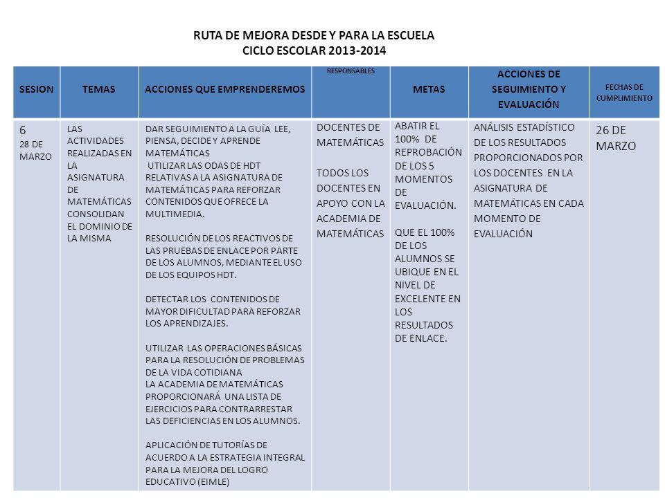 RUTA DE MEJORA DESDE Y PARA LA ESCUELA CICLO ESCOLAR 2013-2014 SESIONTEMASACCIONES QUE EMPRENDEREMOS RESPONSABLES METAS ACCIONES DE SEGUIMIENTO Y EVAL