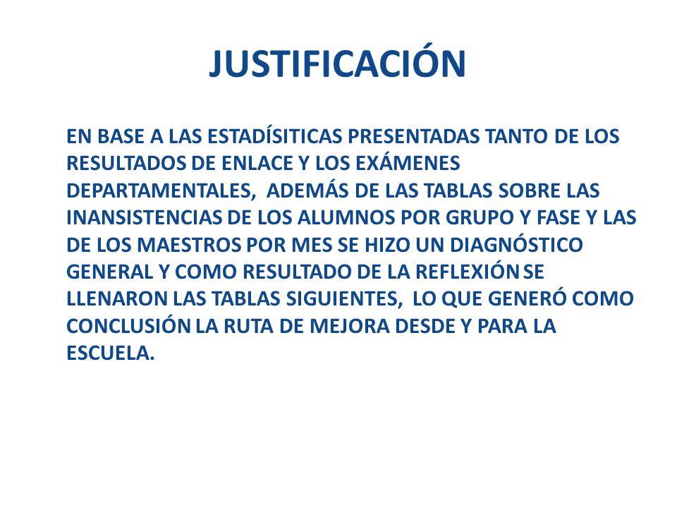 JUSTIFICACIÓN EN BASE A LAS ESTADÍSITICAS PRESENTADAS TANTO DE LOS RESULTADOS DE ENLACE Y LOS EXÁMENES DEPARTAMENTALES, ADEMÁS DE LAS TABLAS SOBRE LAS
