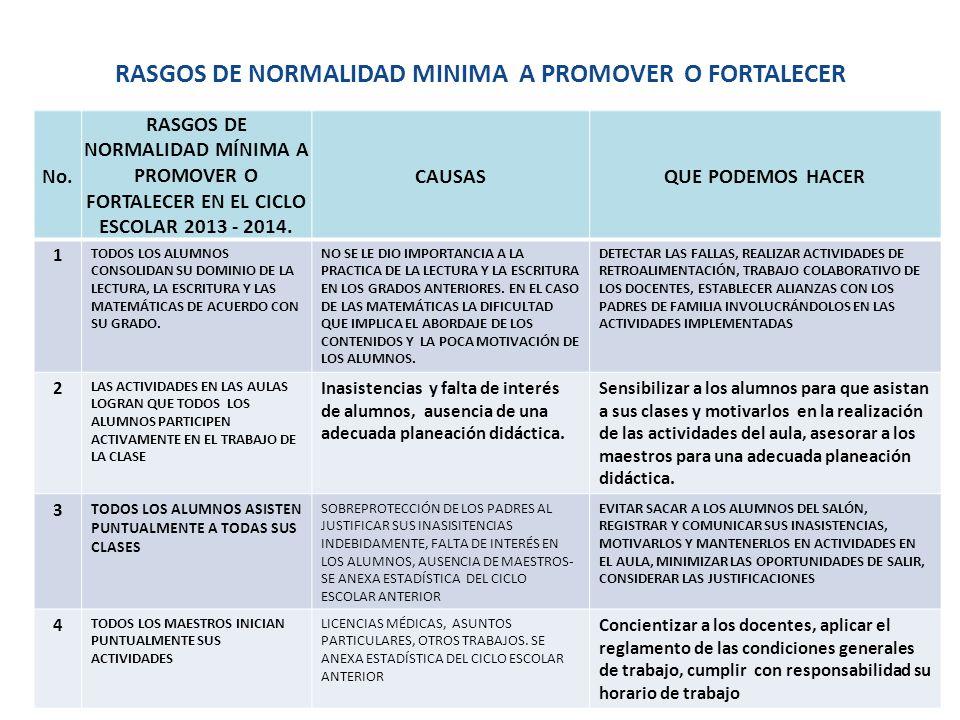 RASGOS DE NORMALIDAD MINIMA A PROMOVER O FORTALECER No. RASGOS DE NORMALIDAD MÍNIMA A PROMOVER O FORTALECER EN EL CICLO ESCOLAR 2013 - 2014. CAUSASQUE