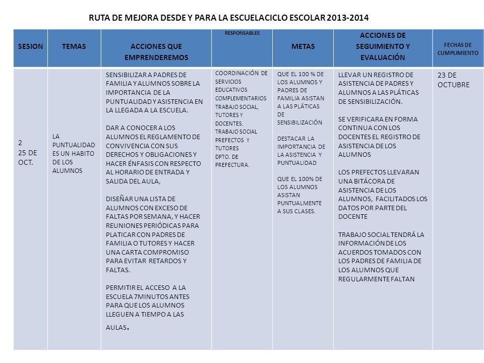 RUTA DE MEJORA DESDE Y PARA LA ESCUELACICLO ESCOLAR 2013-2014 SESIONTEMAS ACCIONES QUE EMPRENDEREMOS RESPONSABLES METAS ACCIONES DE SEGUIMIENTO Y EVAL