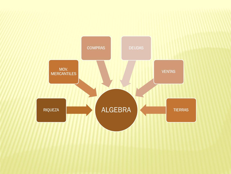 Cardano en su Álgebra de 1572 presenta La ecuación: x 3 =15x+4 ( ) Resolviendo encontramos que las tres soluciones de la cúbica son reales.
