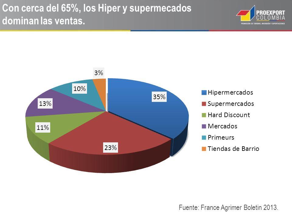 Con cerca del 65%, los Hiper y supermecados dominan las ventas. Fuente: France Agrimer Boletin 2013.