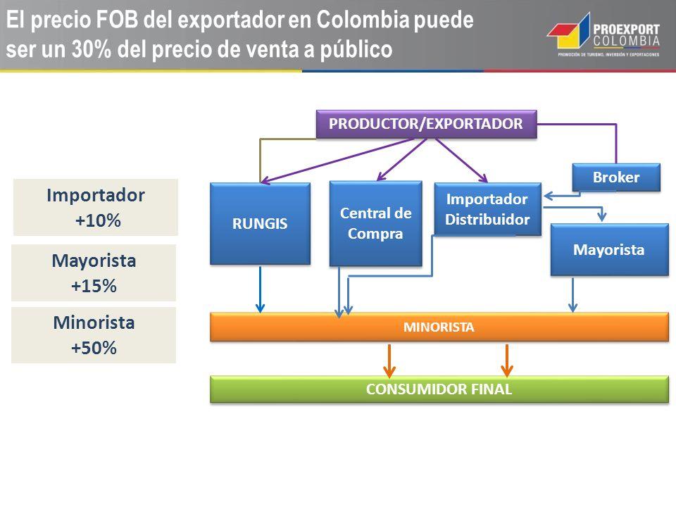 PRODUCTOR/EXPORTADOR Central de Compra Importador Distribuidor Broker Mayorista MINORISTA RUNGIS CONSUMIDOR FINAL Importador +10% Mayorista +15% Minor