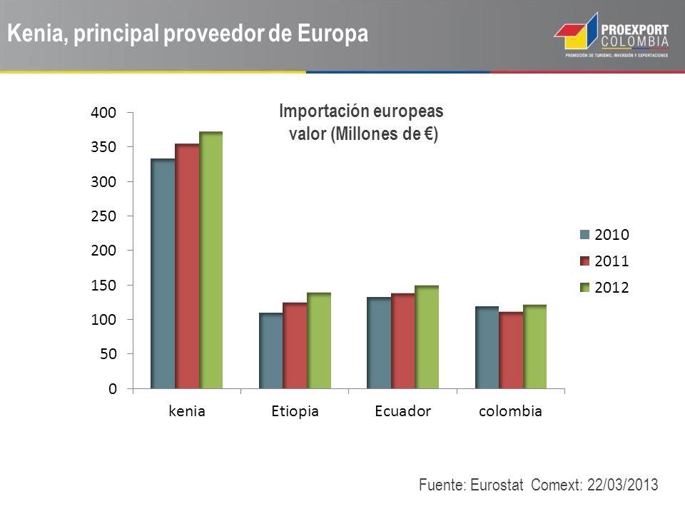 Kenia, principal proveedor de Europa Fuente: Eurostat Comext: 22/03/2013 Importación europeas valor (Millones de )