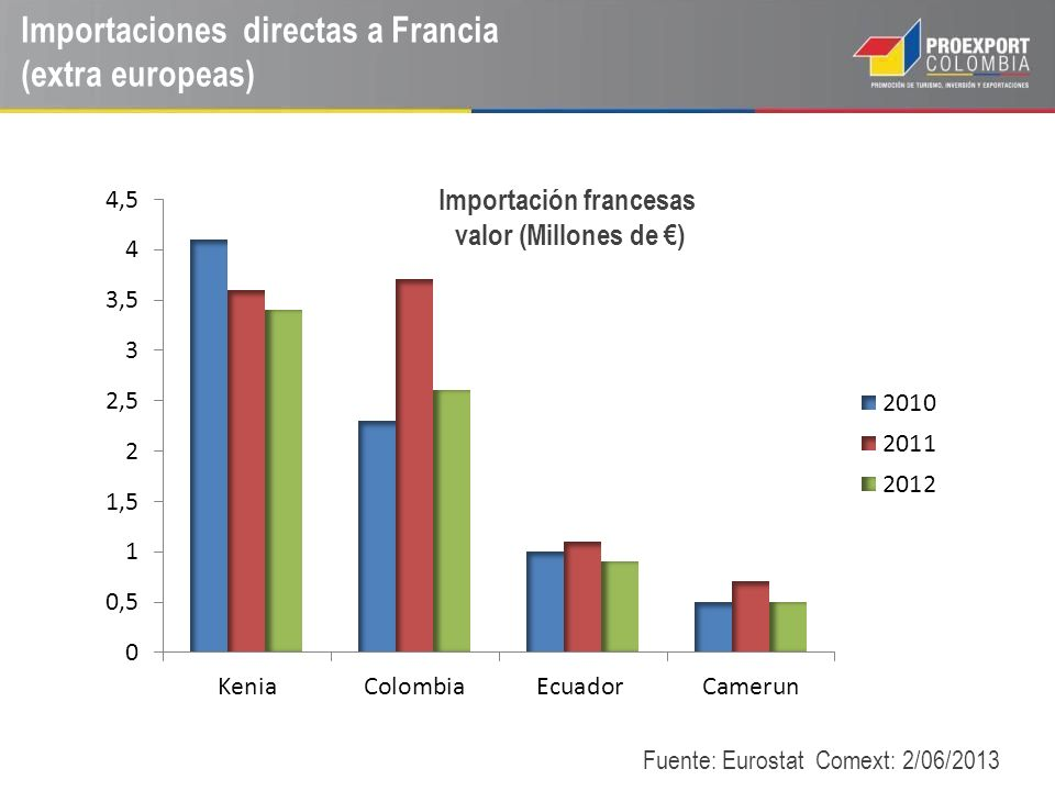 Importaciones directas a Francia (extra europeas) Fuente: Eurostat Comext: 2/06/2013