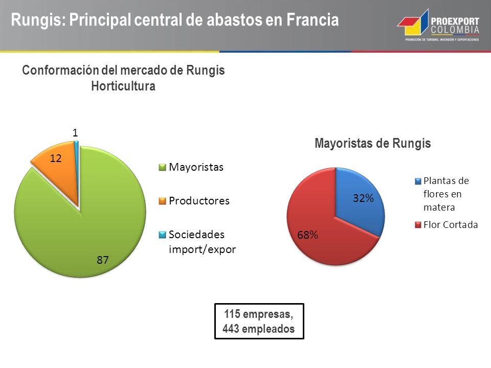 Rungis: Principal central de abastos en Francia 115 empresas, 443 empleados