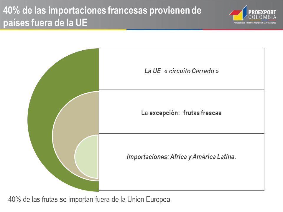 PRODUCTOR/EXPORTADOR Central de Compra Importador Distribuidor Broker Mayorista MINORISTA RUNGIS CONSUMIDOR FINAL Importador +10% Mayorista +15% Minorista +50% El precio FOB del exportador en Colombia puede ser un 30% del precio de venta a público