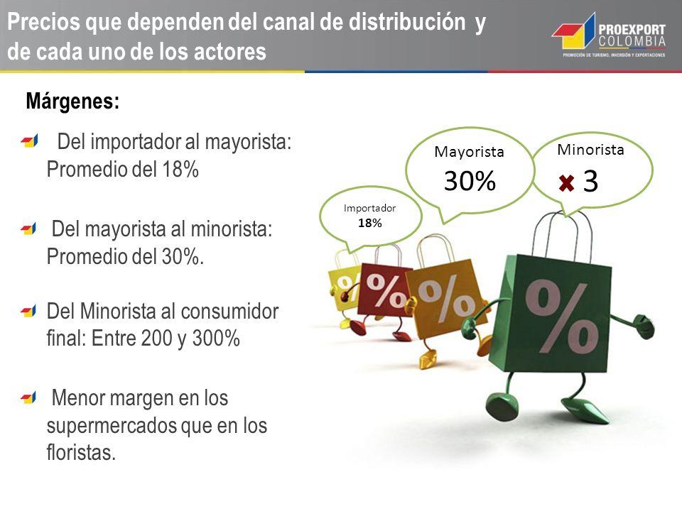 Precios que dependen del canal de distribución y de cada uno de los actores Del importador al mayorista: Promedio del 18% Del mayorista al minorista: