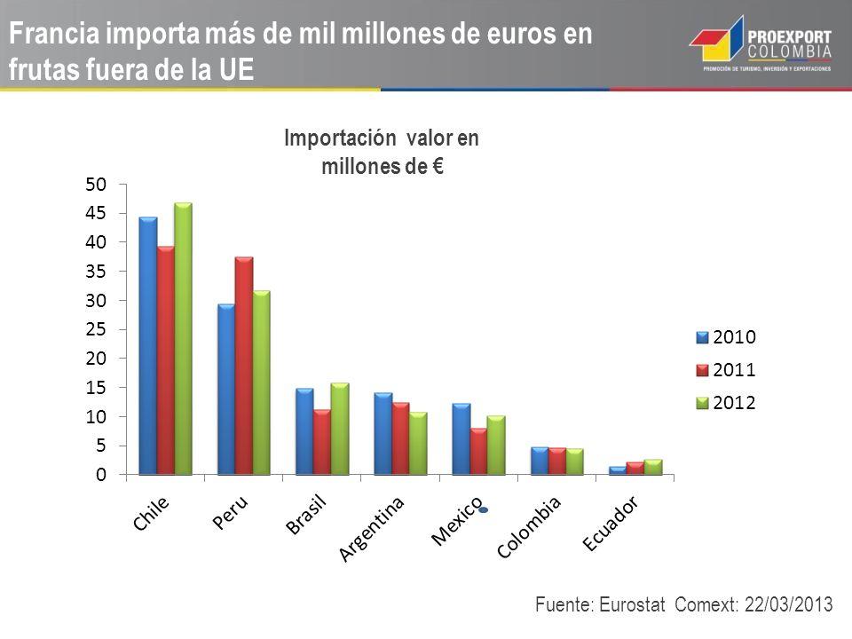 Francia importa más de mil millones de euros en frutas fuera de la UE ii Fuente: Eurostat Comext: 22/03/2013 Importación valor en millones de