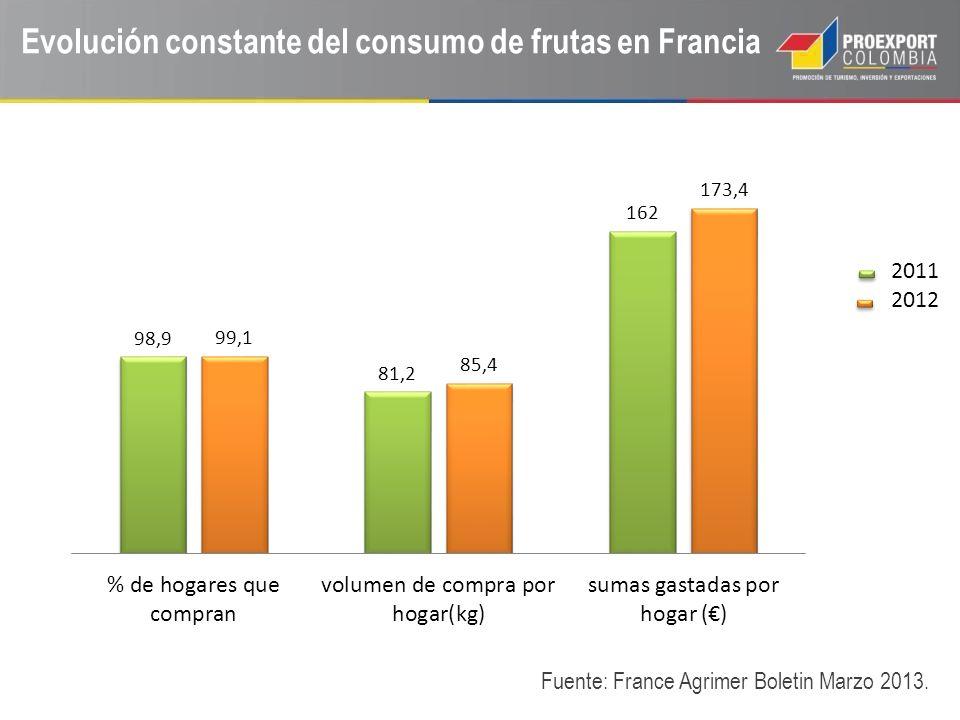 Evolución constante del consumo de frutas en Francia Fuente: France Agrimer Boletin Marzo 2013. 2011 2012