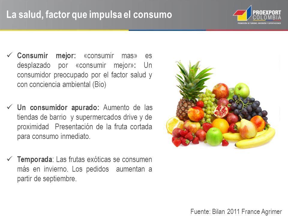 Aumento del volumen de compra en frutas exóticas Banano: Aumento del volumen (+ 5,8 %) y aumento del precio promedio: (+ 1,5 %).